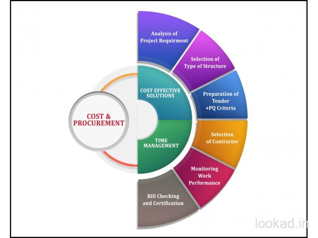 EFFICIENT COST MANAGEMENT FOR INDUSTRIAL PROJECT